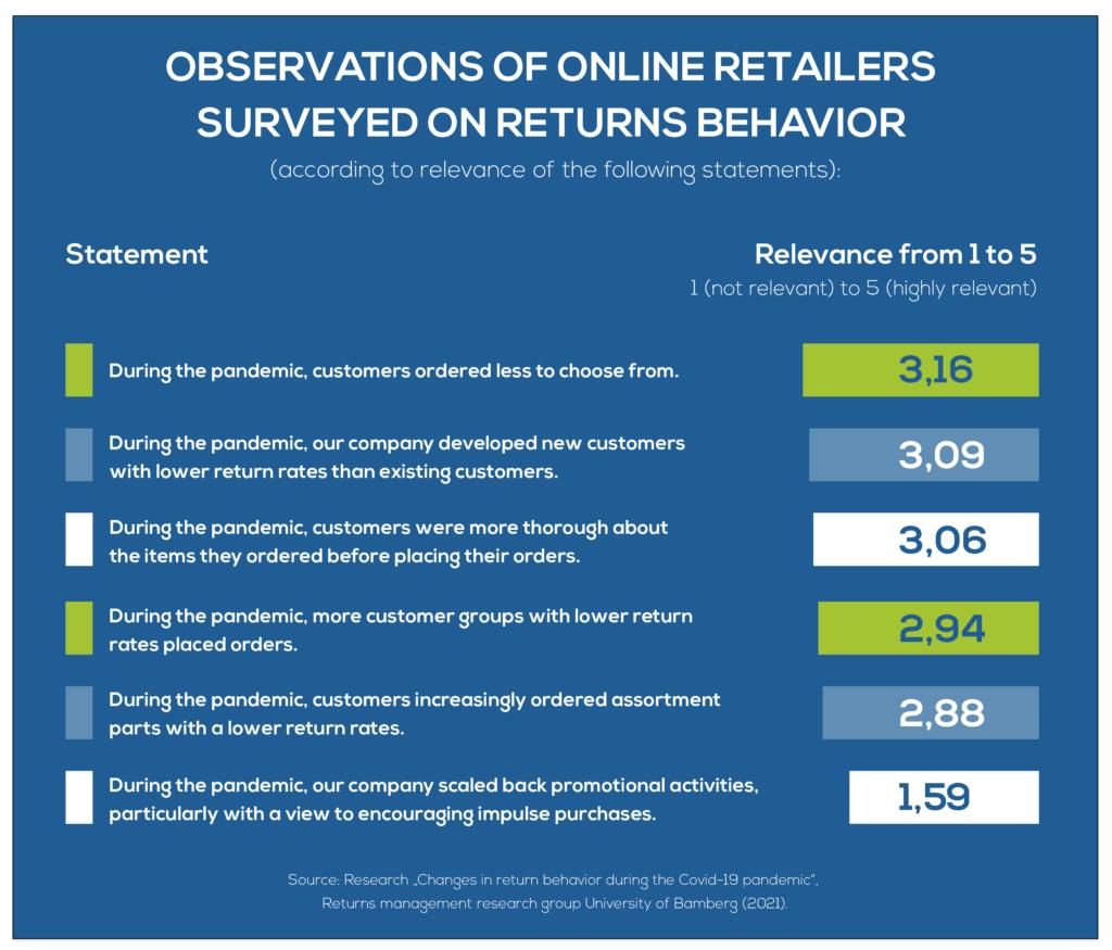 Observations of online retailers surveyed on return behavior